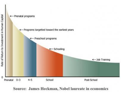heckman_curve