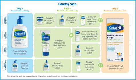 cetaphil-skin-care-guide-w475